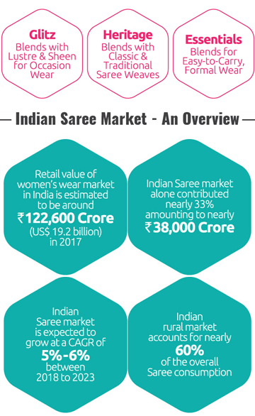 The Saree is an extremely popular garment across the nation:- Retail value of women's wear market in India is estimated to be around Rs.122,600 Crore(US$ 19.2 billion) in 2017 | Indian Saree market alone contributed nearly 33% amountiong to nearly Rs.38,000 Crore | Indian Saree market is expected to grow at a CAGR of 5%-6% between 2018 to 2023 | Indian rural market account for nearly 60% of the overall Saree consumption
